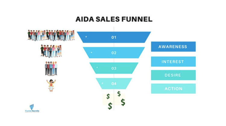 How To Use A Sales Funnel To Boost B2B Sales