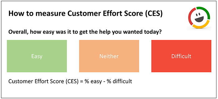 How to Make A Customer Satisfaction Survey